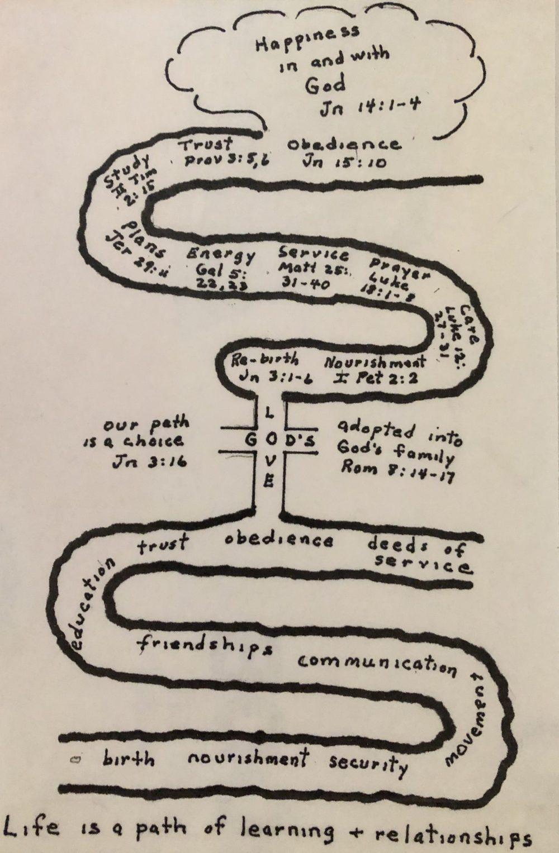 Chuck flow chart